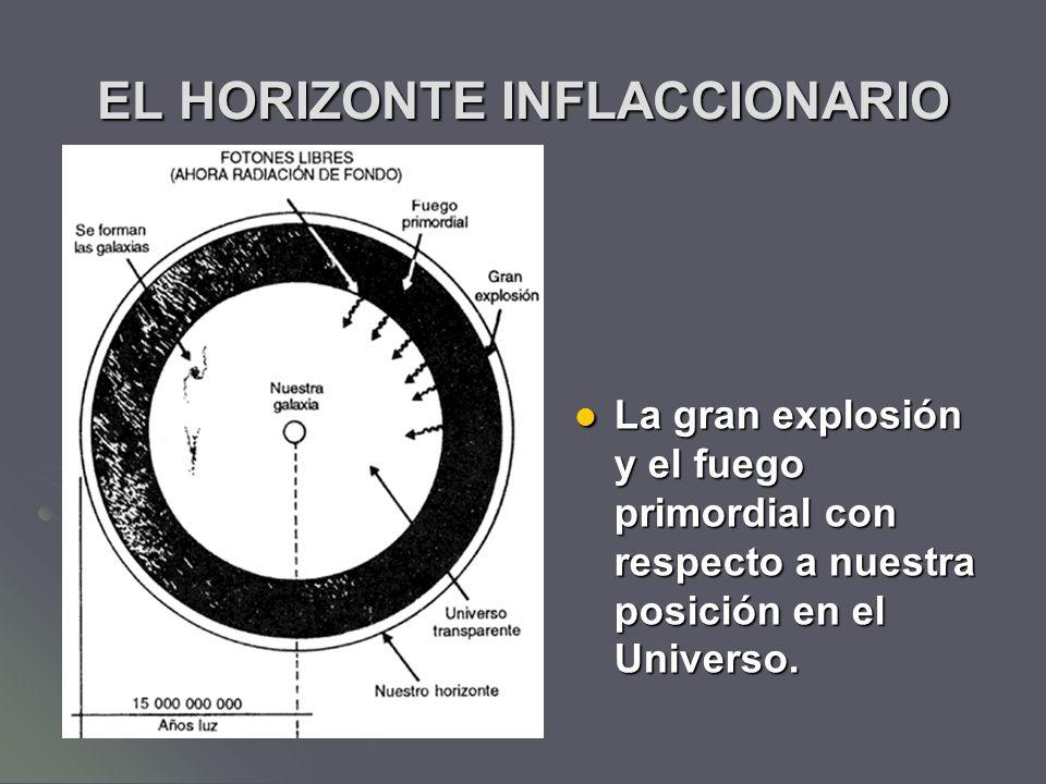 EL HORIZONTE INFLACCIONARIO La gran explosión y el fuego primordial con respecto a nuestra posición en el Universo. La gran explosión y el fuego primo