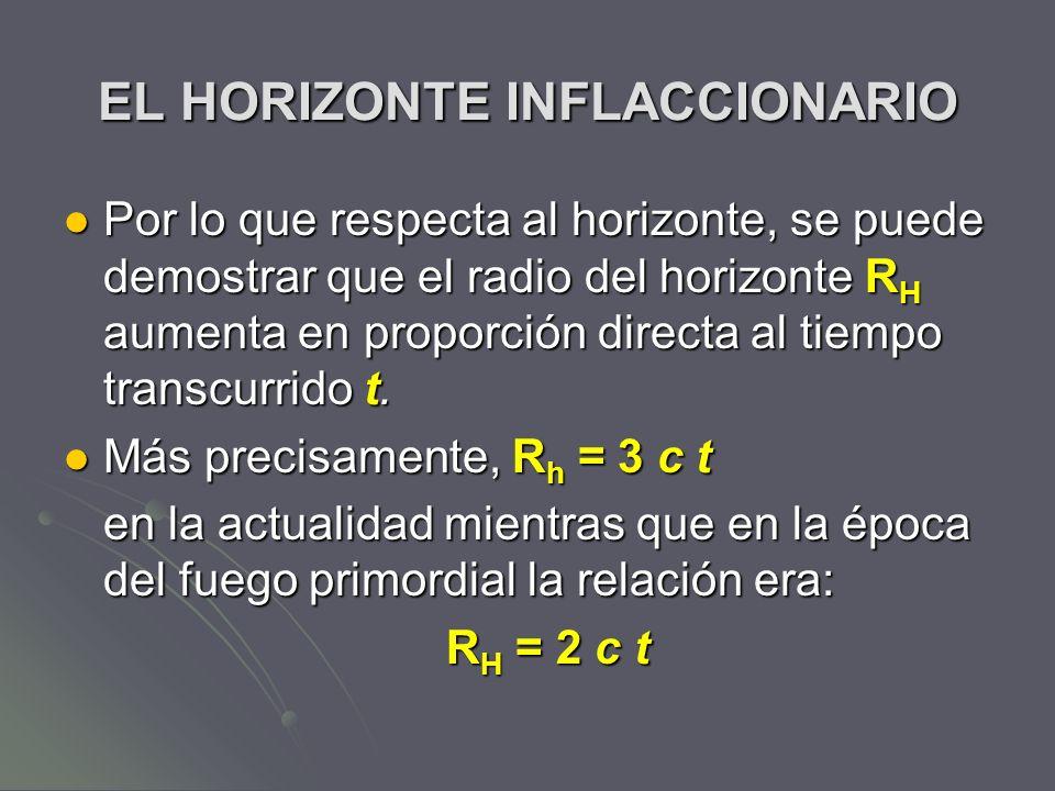 EL HORIZONTE INFLACCIONARIO Por lo que respecta al horizonte, se puede demostrar que el radio del horizonte R H aumenta en proporción directa al tiemp