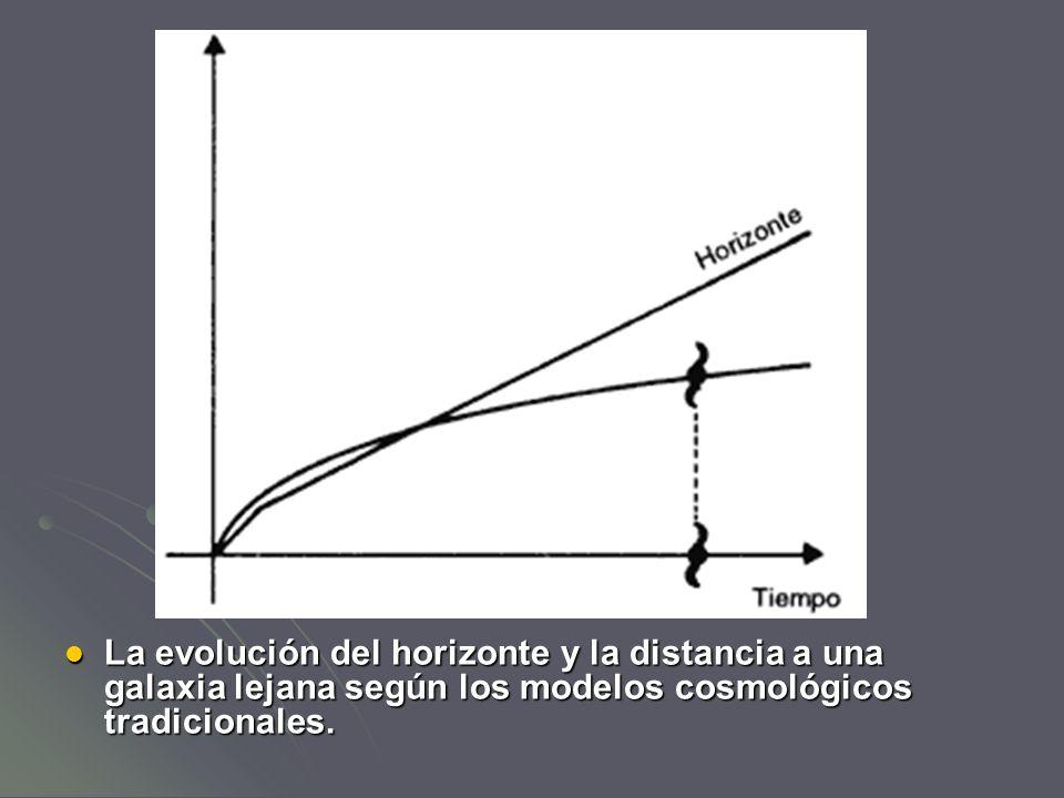 La evolución del horizonte y la distancia a una galaxia lejana según los modelos cosmológicos tradicionales. La evolución del horizonte y la distancia