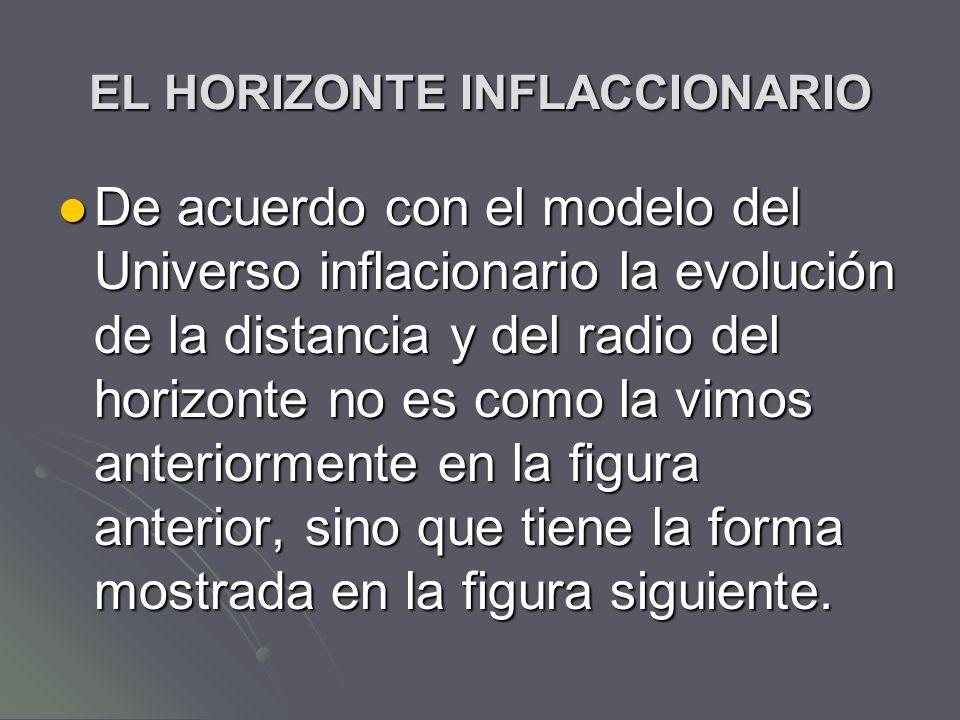 EL HORIZONTE INFLACCIONARIO De acuerdo con el modelo del Universo inflacionario la evolución de la distancia y del radio del horizonte no es como la v
