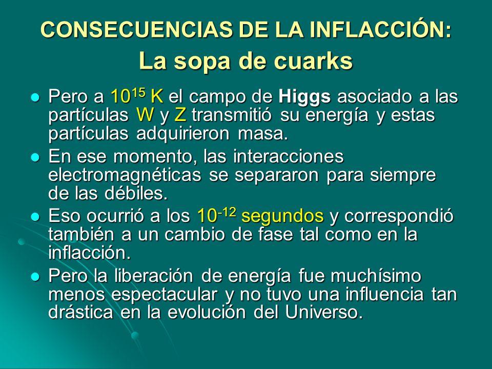 CONSECUENCIAS DE LA INFLACCIÓN: La sopa de cuarks Pero a 10 15 K el campo de Higgs asociado a las partículas W y Z transmitió su energía y estas partí