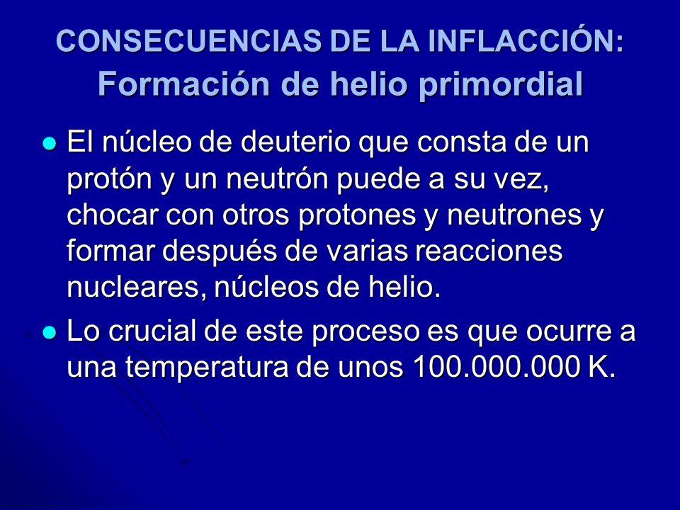 CONSECUENCIAS DE LA INFLACCIÓN: Formación de helio primordial El núcleo de deuterio que consta de un protón y un neutrón puede a su vez, chocar con ot