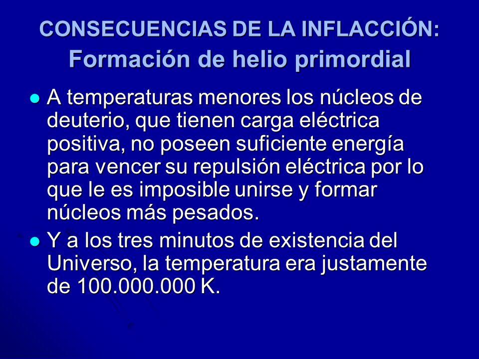 CONSECUENCIAS DE LA INFLACCIÓN: Formación de helio primordial A temperaturas menores los núcleos de deuterio, que tienen carga eléctrica positiva, no
