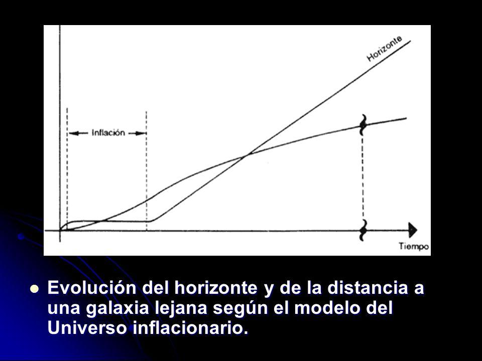 Evolución del horizonte y de la distancia a una galaxia lejana según el modelo del Universo inflacionario. Evolución del horizonte y de la distancia a