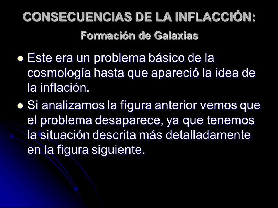 CONSECUENCIAS DE LA INFLACCIÓN: Formación de Galaxias Este era un problema básico de la cosmología hasta que apareció la idea de la inflación. Este er