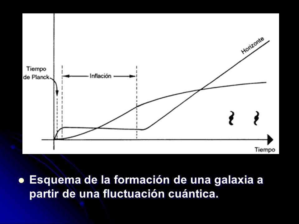 Esquema de la formación de una galaxia a partir de una fluctuación cuántica. Esquema de la formación de una galaxia a partir de una fluctuación cuánti