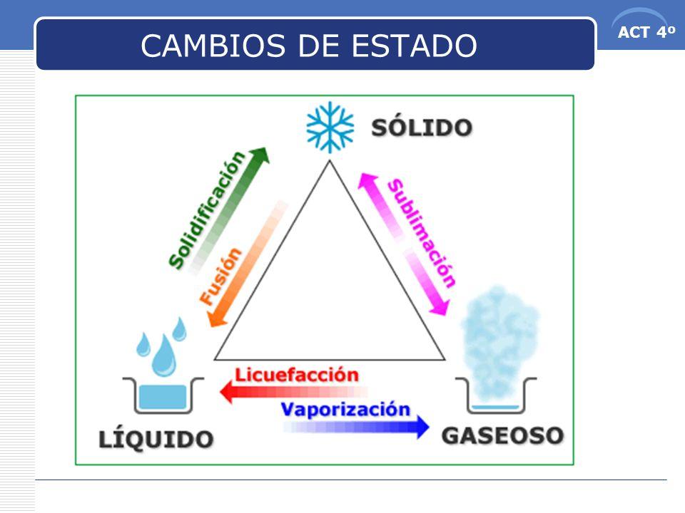 ACT 4º CAMBIOS DE ESTADO http://recursostic.educacion.es/secundaria/edad/3esofisic aquimica/3quincena3/3q3_index.htm