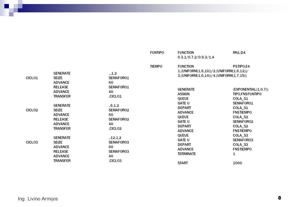 8 Ing. Livino Armijos GENERATE,,,1,2 CICLO1SEIZESEMAFORO1 ADVANCE60 RELEASESEMAFORO1 ADVANCE40 TRANSFER,CICLO1 GENERATE,,6,1,2 CICLO2SEIZESEMAFORO2 AD