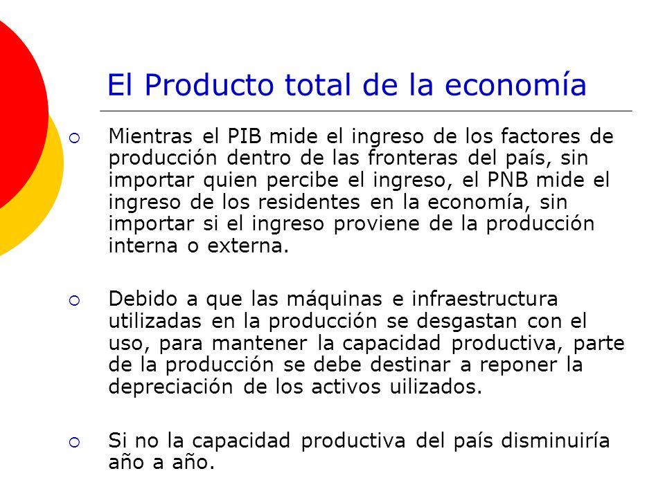 El Producto total de la economía Mientras el PIB mide el ingreso de los factores de producción dentro de las fronteras del país, sin importar quien pe
