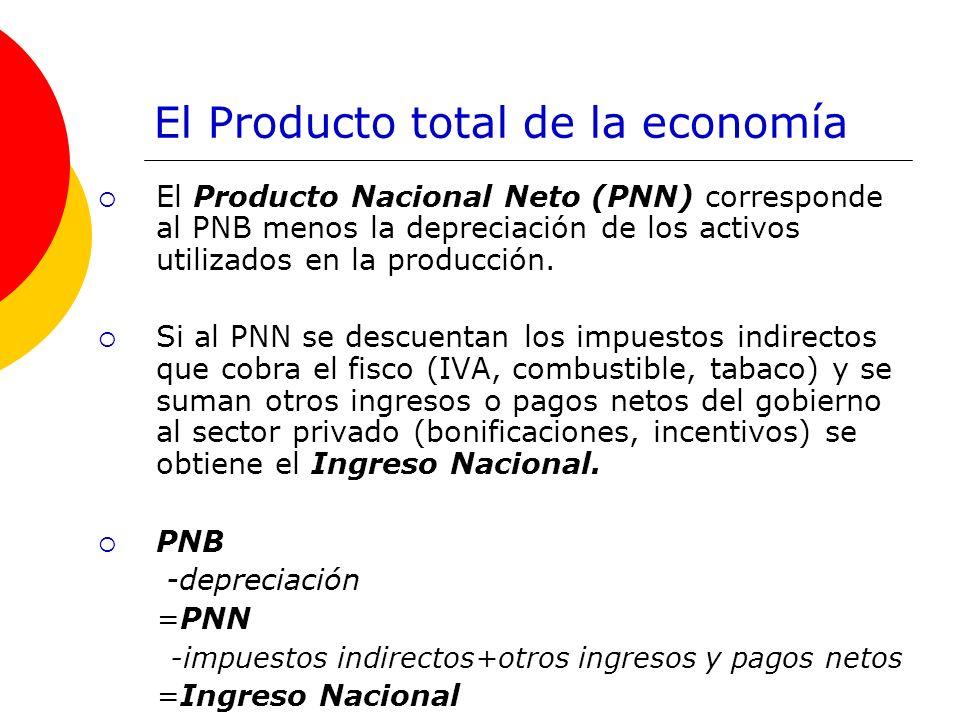 El Producto total de la economía El Producto Nacional Neto (PNN) corresponde al PNB menos la depreciación de los activos utilizados en la producción.