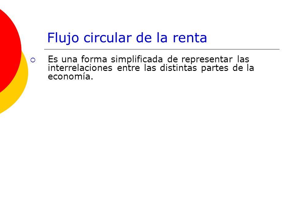 Flujo circular de la renta Es una forma simplificada de representar las interrelaciones entre las distintas partes de la economía.