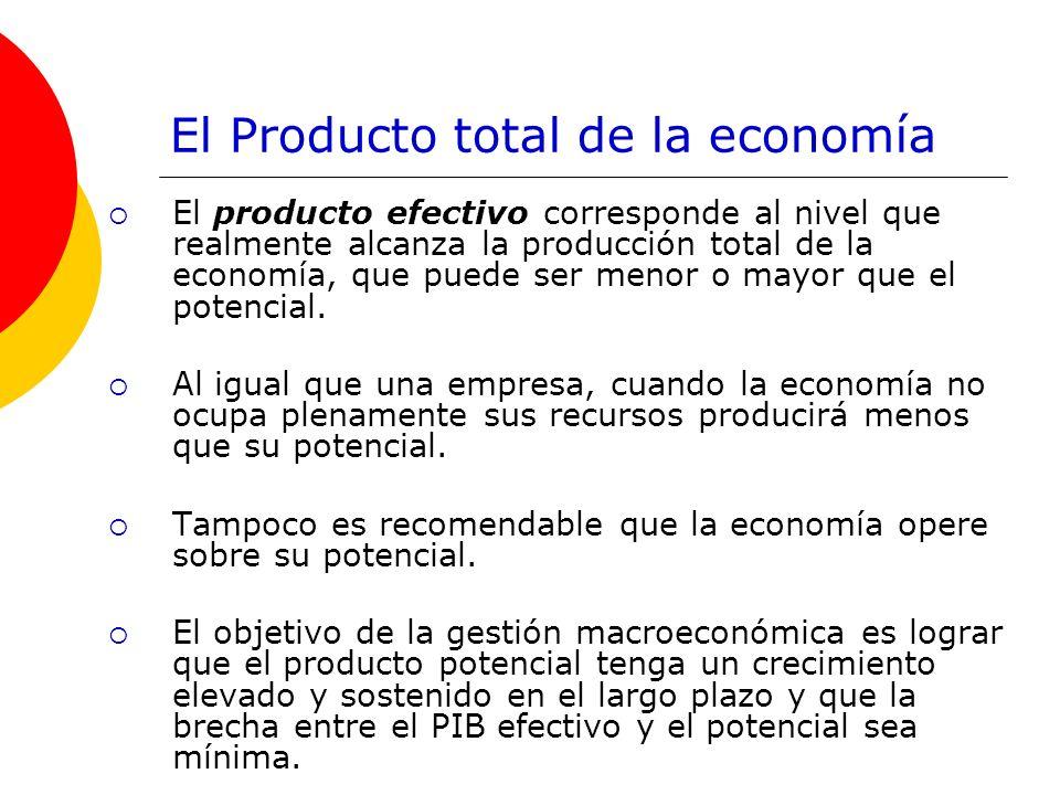 El Producto total de la economía El producto efectivo corresponde al nivel que realmente alcanza la producción total de la economía, que puede ser men