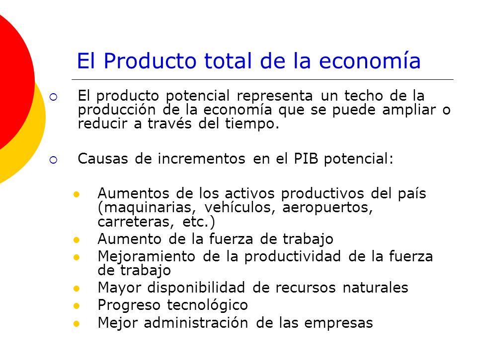 El Producto total de la economía El producto potencial representa un techo de la producción de la economía que se puede ampliar o reducir a través del