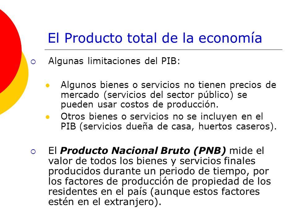 El Producto total de la economía Algunas limitaciones del PIB: Algunos bienes o servicios no tienen precios de mercado (servicios del sector público)