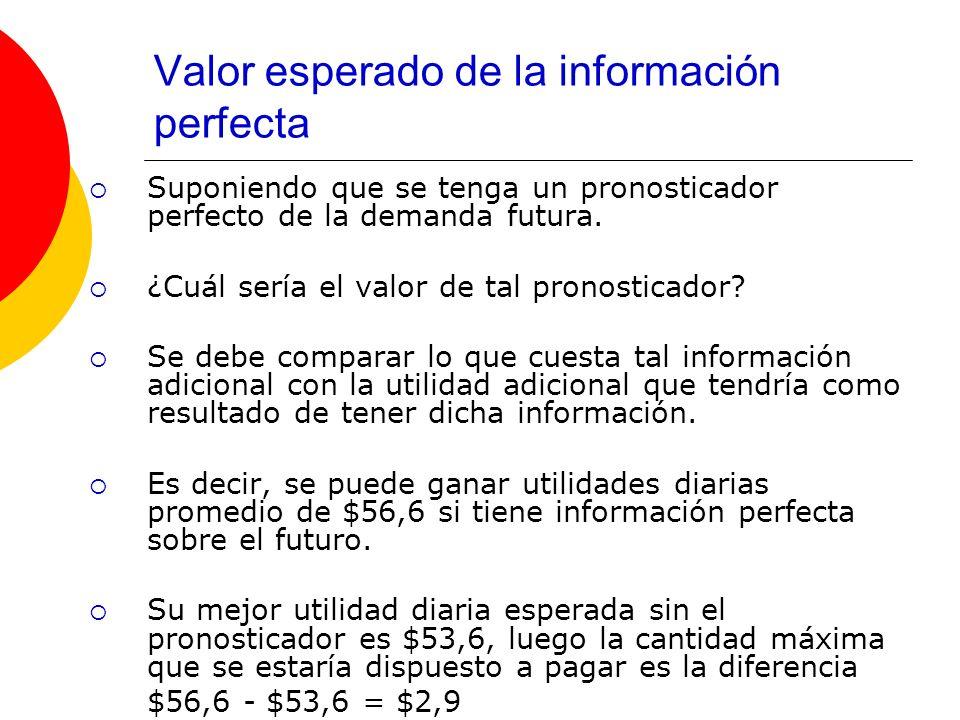 Valor esperado de la información perfecta Suponiendo que se tenga un pronosticador perfecto de la demanda futura. ¿Cuál sería el valor de tal pronosti