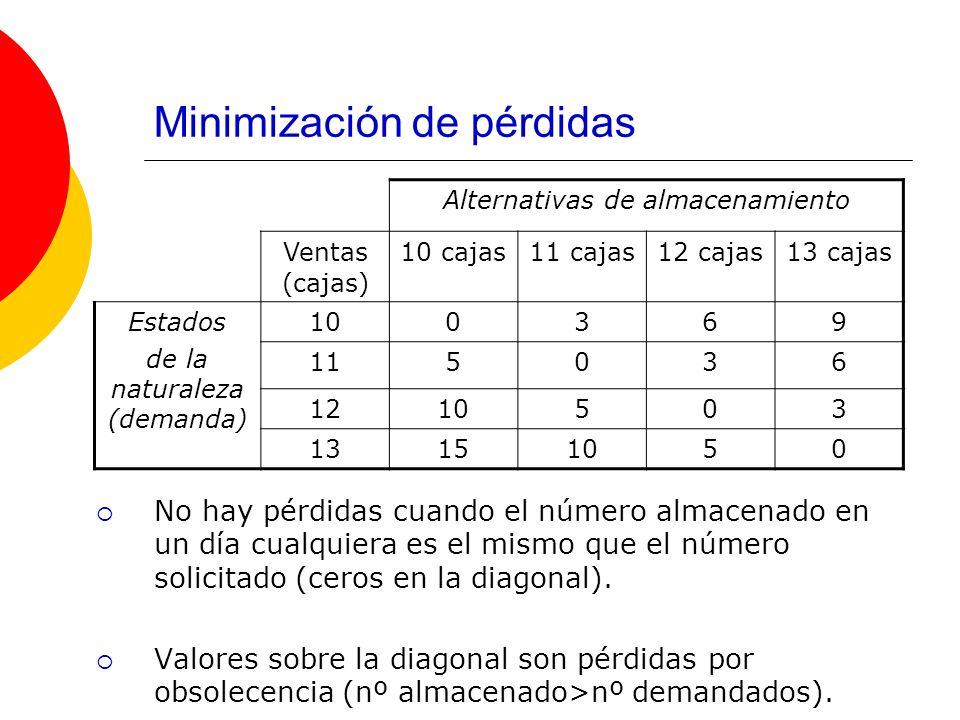Minimización de pérdidas No hay pérdidas cuando el número almacenado en un día cualquiera es el mismo que el número solicitado (ceros en la diagonal).