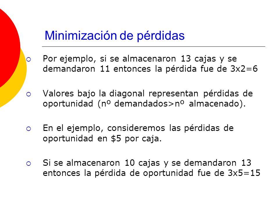 Minimización de pérdidas Por ejemplo, si se almacenaron 13 cajas y se demandaron 11 entonces la pérdida fue de 3x2=6 Valores bajo la diagonal represen
