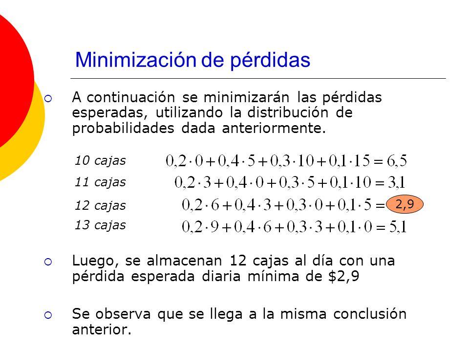 Minimización de pérdidas A continuación se minimizarán las pérdidas esperadas, utilizando la distribución de probabilidades dada anteriormente. Luego,