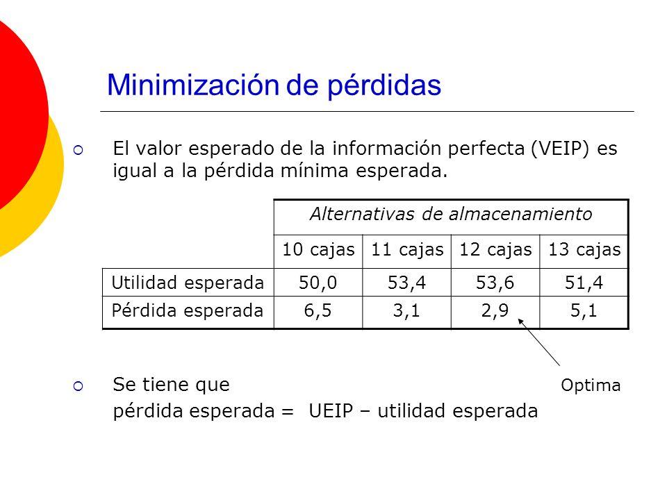 Minimización de pérdidas El valor esperado de la información perfecta (VEIP) es igual a la pérdida mínima esperada. Se tiene que pérdida esperada = UE