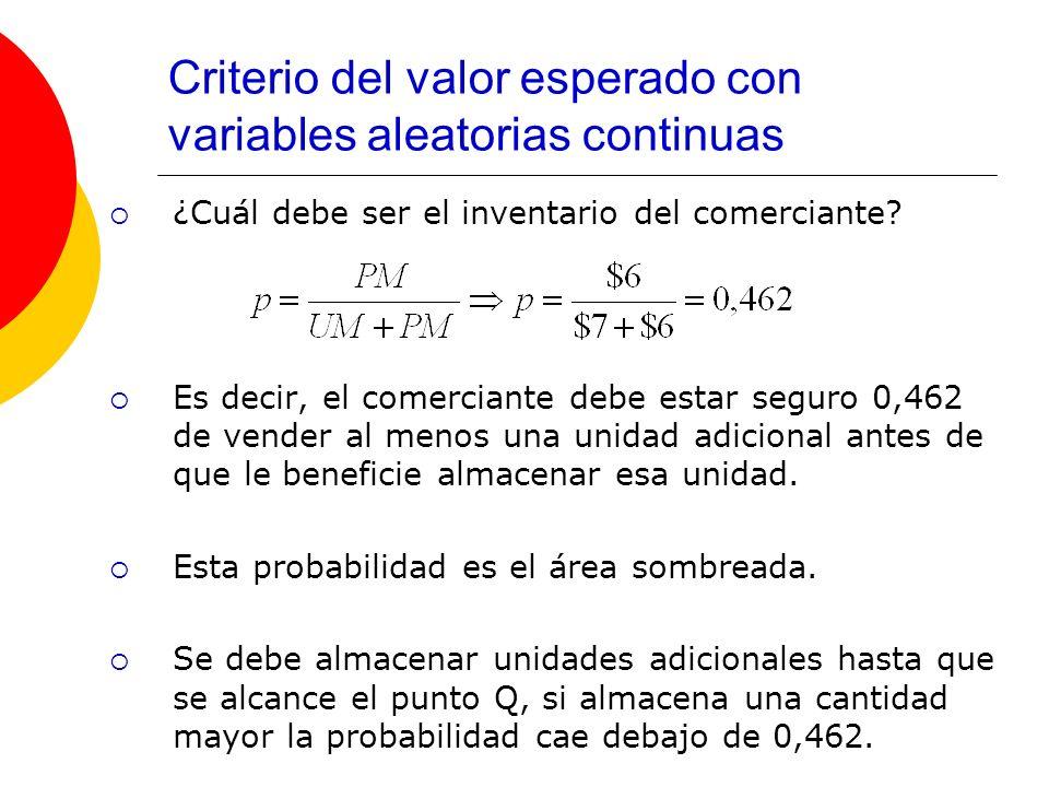 Criterio del valor esperado con variables aleatorias continuas ¿Cuál debe ser el inventario del comerciante? Es decir, el comerciante debe estar segur