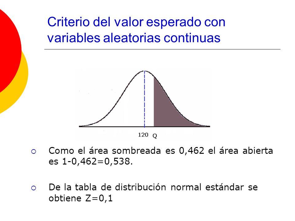 Criterio del valor esperado con variables aleatorias continuas Como el área sombreada es 0,462 el área abierta es 1-0,462=0,538. De la tabla de distri