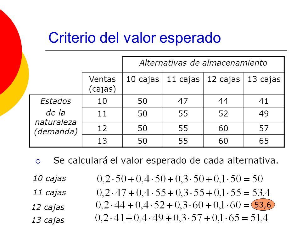 Criterio del valor esperado Se calculará el valor esperado de cada alternativa. Alternativas de almacenamiento Ventas (cajas) 10 cajas11 cajas12 cajas