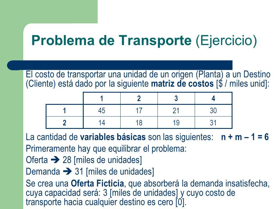 Problema de Transporte (Ejercicio) El costo de transportar una unidad de un origen (Planta) a un Destino (Cliente) está dado por la siguiente matriz d