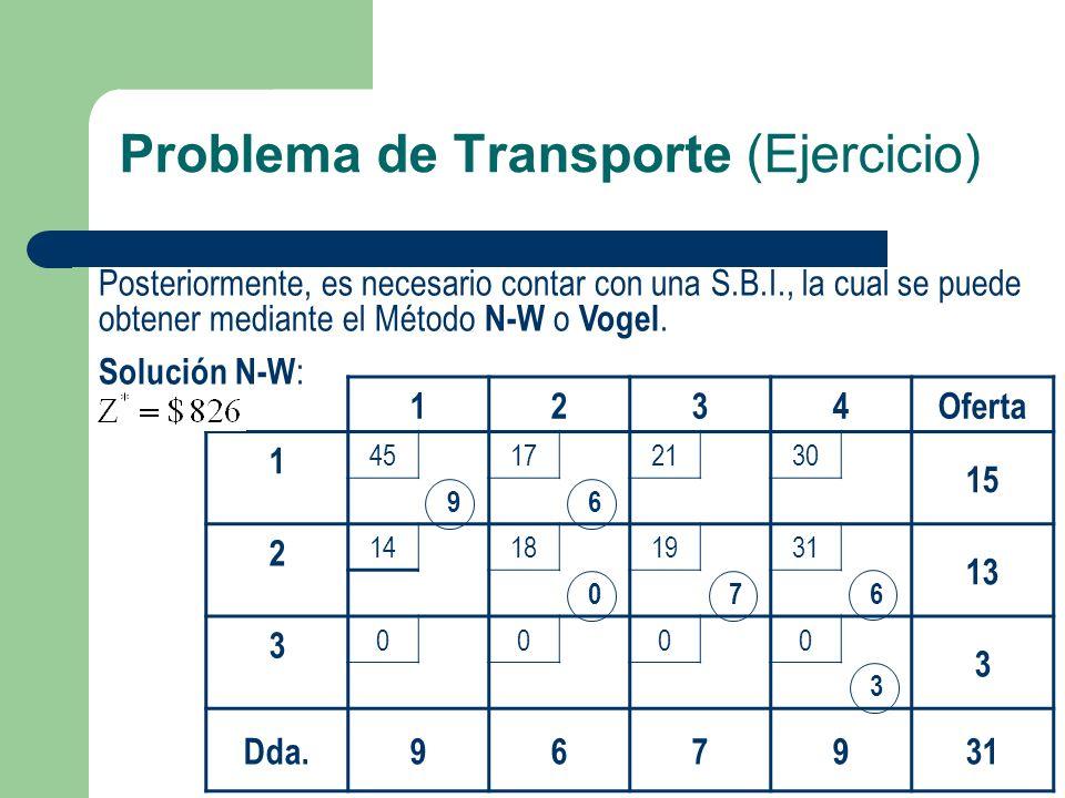 Problema de Transporte (Ejercicio) Posteriormente, es necesario contar con una S.B.I., la cual se puede obtener mediante el Método N-W o Vogel. Soluci