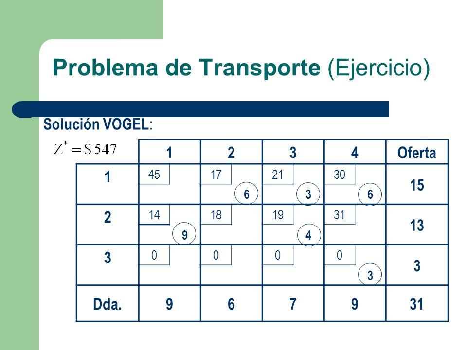Problema de Transporte (Ejercicio) Solución VOGEL : 1234Oferta 1 45172130 15 636 2 14181931 13 94 3 0000 3 3 Dda.967931