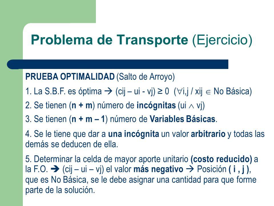 Problema de Transporte (Ejercicio) PRUEBA OPTIMALIDAD (Salto de Arroyo) 1. La S.B.F. es óptima (cij – ui - vj) 0 ( i,j / xij No Básica) 2. Se tienen (
