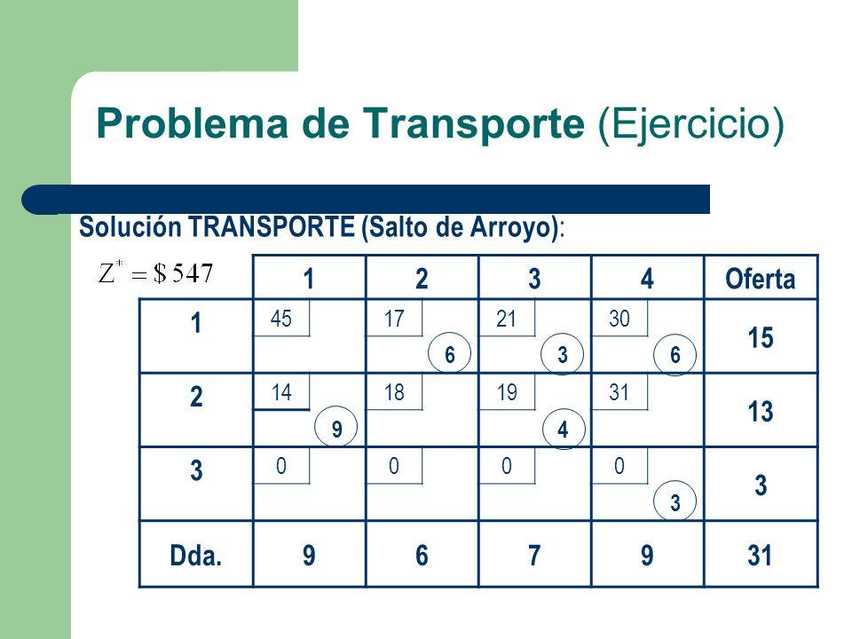 Problema de Transporte (Ejercicio) Solución TRANSPORTE (Salto de Arroyo) : 1234Oferta 1 45172130 15 636 2 14181931 13 94 3 0000 3 3 Dda.967931