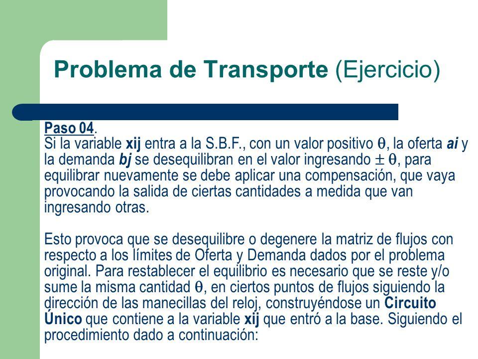 Problema de Transporte (Ejercicio) Paso 04. Si la variable xij entra a la S.B.F., con un valor positivo, la oferta ai y la demanda bj se desequilibran