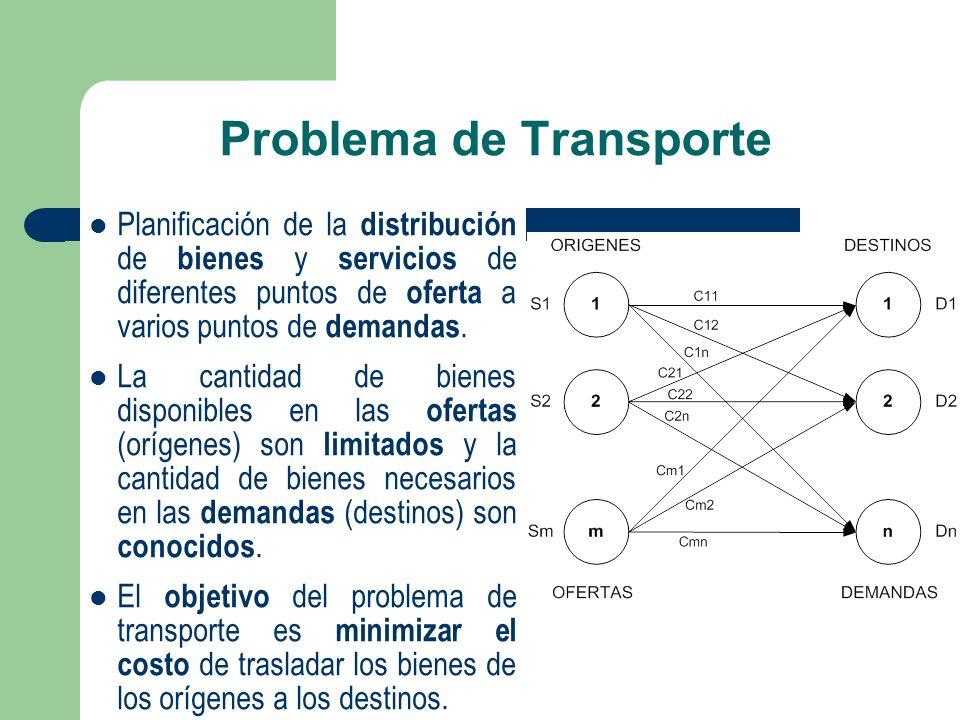 Problema de Transporte Planificación de la distribución de bienes y servicios de diferentes puntos de oferta a varios puntos de demandas. La cantidad