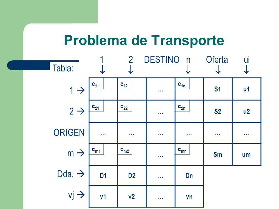 Problema de Transporte Tabla: c 11 c 12 … c 1n S1u1 c 21 c 22 … c 2n S2u2 ……………… c m1 c m2 … c mn Smum D1D2…Dn v1v2…vn 1 2 ORIGEN m Dda. vj 1 2 DESTIN