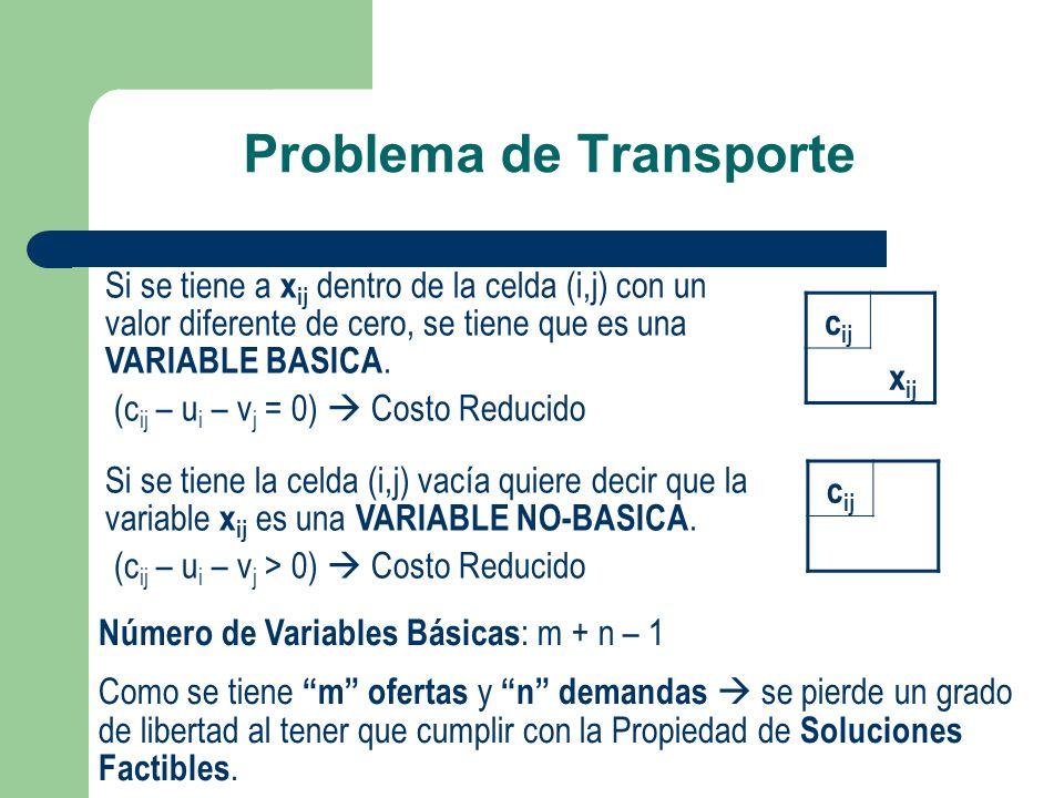 Problema de Transporte Si se tiene a x ij dentro de la celda (i,j) con un valor diferente de cero, se tiene que es una VARIABLE BASICA. (c ij – u i –