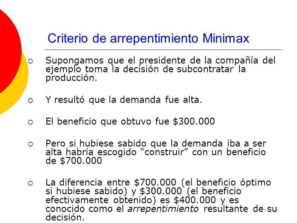 Criterio de arrepentimiento Minimax En la tabla se muestra el arrepentimiento máximo asociado a cada alternativa de decisión y EN.