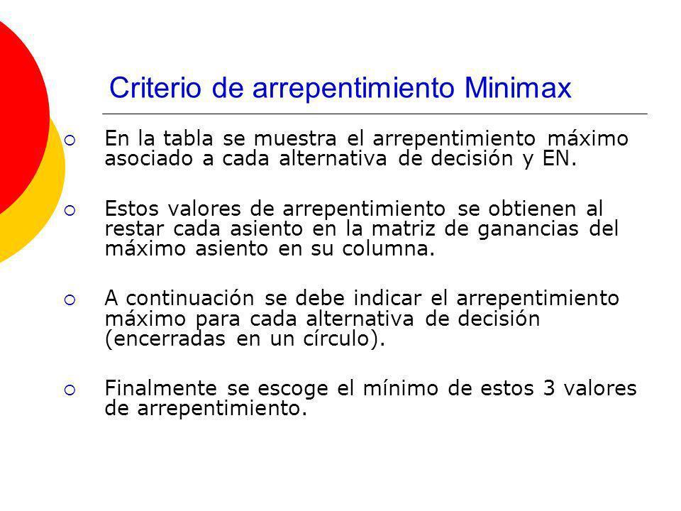 Criterio de arrepentimiento Minimax El valor de arrepentimiento mínimo es $350.000 y la decisión asociada es expander.