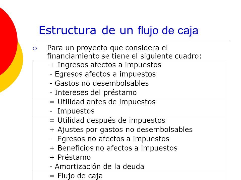 Estructura de un flujo de caja Para un proyecto que considera el financiamiento se tiene el siguiente cuadro: + Ingresos afectos a impuestos - Egresos