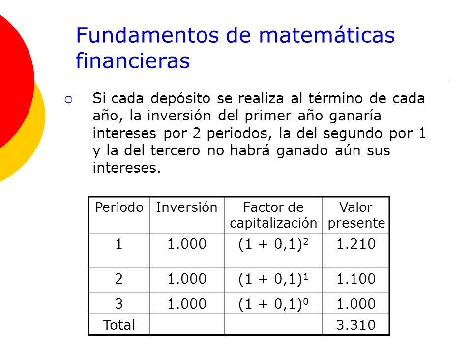 Fundamentos de matemáticas financieras Si cada depósito se realiza al término de cada año, la inversión del primer año ganaría intereses por 2 periodo