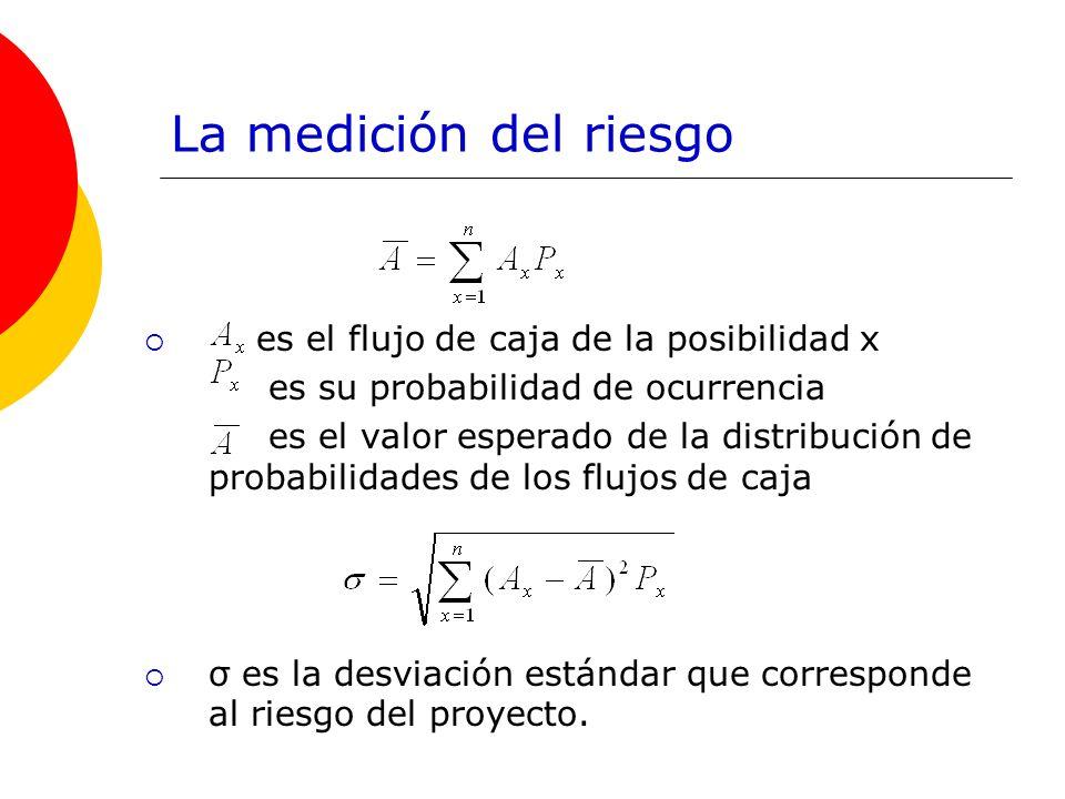 La medición del riesgo es el flujo de caja de la posibilidad x es su probabilidad de ocurrencia es el valor esperado de la distribución de probabilida