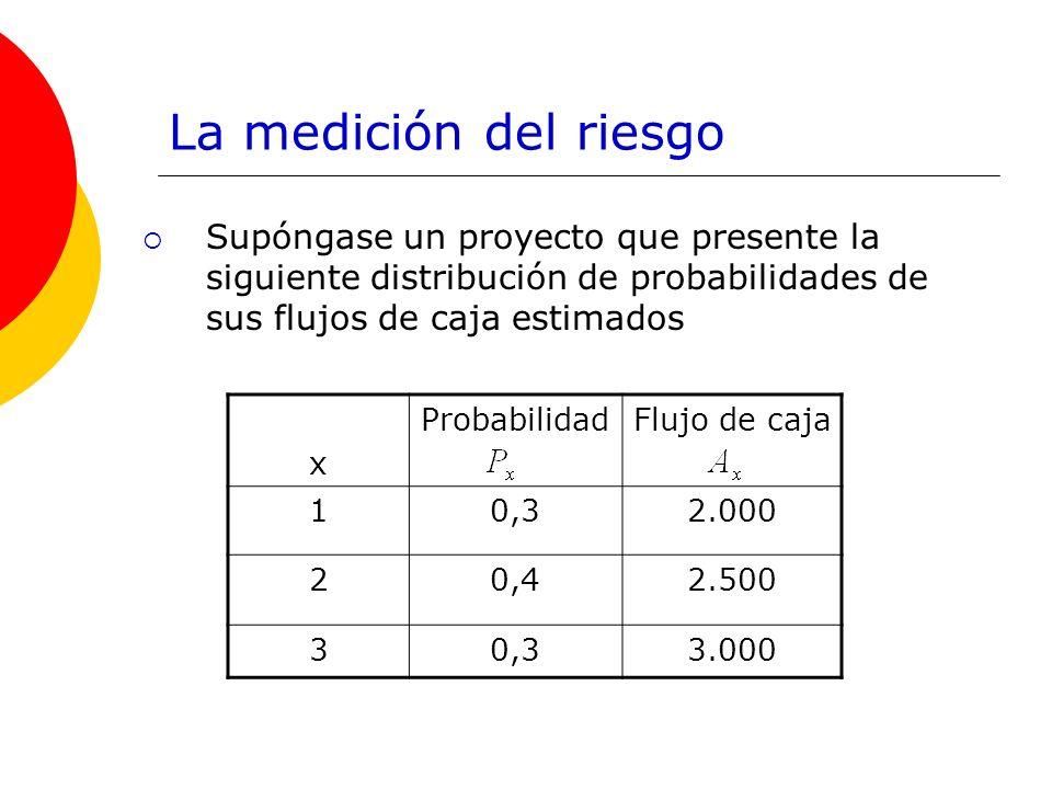 La medición del riesgo Supóngase un proyecto que presente la siguiente distribución de probabilidades de sus flujos de caja estimados x ProbabilidadFl
