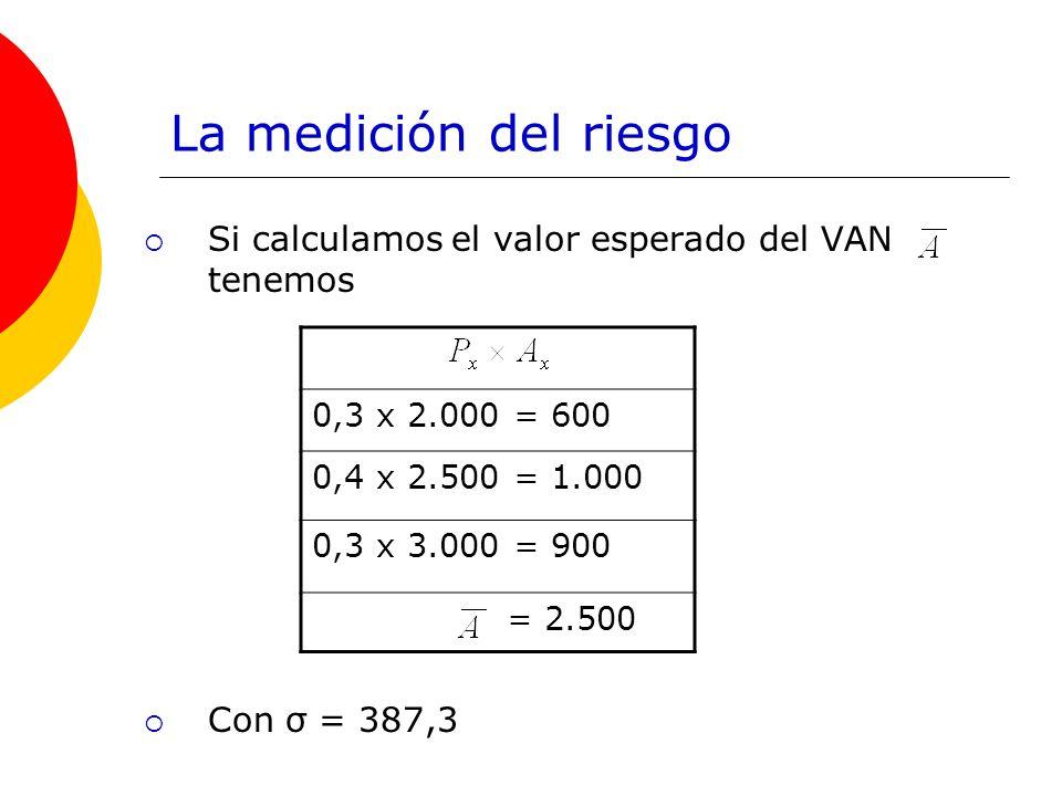 La medición del riesgo Si calculamos el valor esperado del VAN tenemos Con σ = 387,3 0,3 x 2.000 = 600 0,4 x 2.500 = 1.000 0,3 x 3.000 = 900 = 2.500