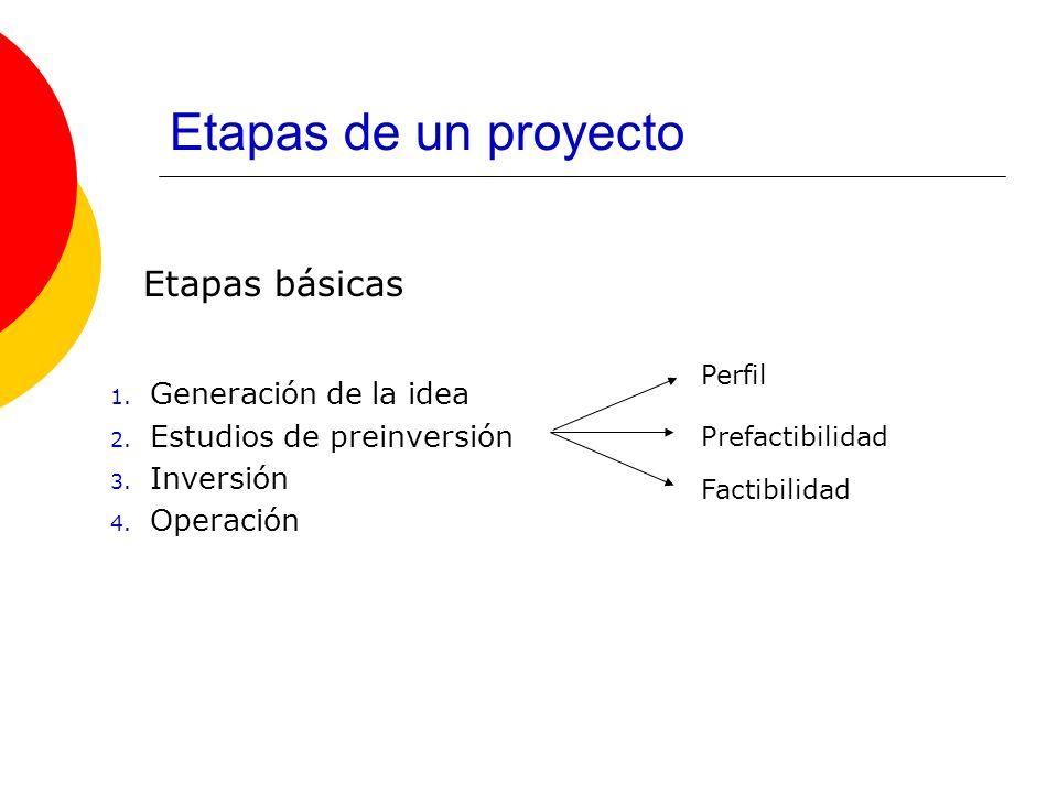 Etapas de un proyecto Etapas básicas 1. Generación de la idea 2. Estudios de preinversión 3. Inversión 4. Operación Perfil Prefactibilidad Factibilida