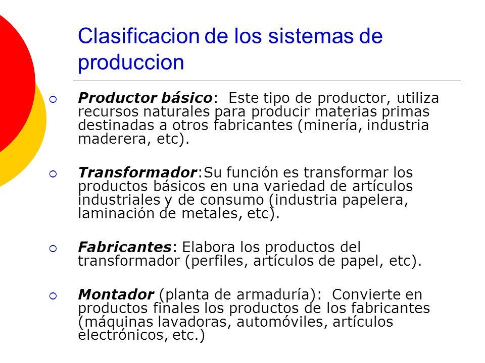 Clasificacion de los sistemas de produccion Productor básico: Este tipo de productor, utiliza recursos naturales para producir materias primas destina