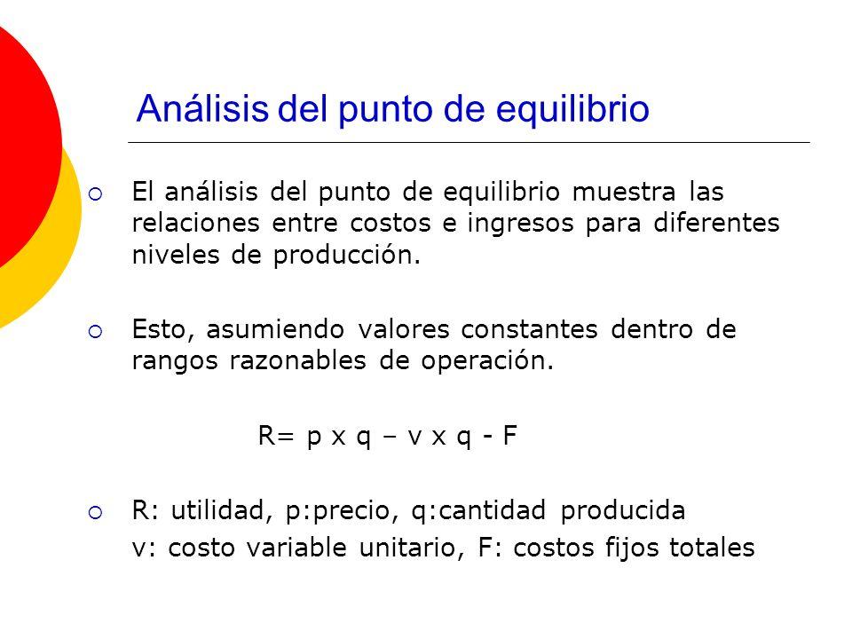 Análisis del punto de equilibrio El análisis del punto de equilibrio muestra las relaciones entre costos e ingresos para diferentes niveles de producc