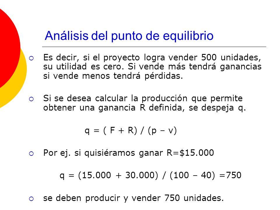 Análisis del punto de equilibrio Es decir, si el proyecto logra vender 500 unidades, su utilidad es cero. Si vende más tendrá ganancias si vende menos