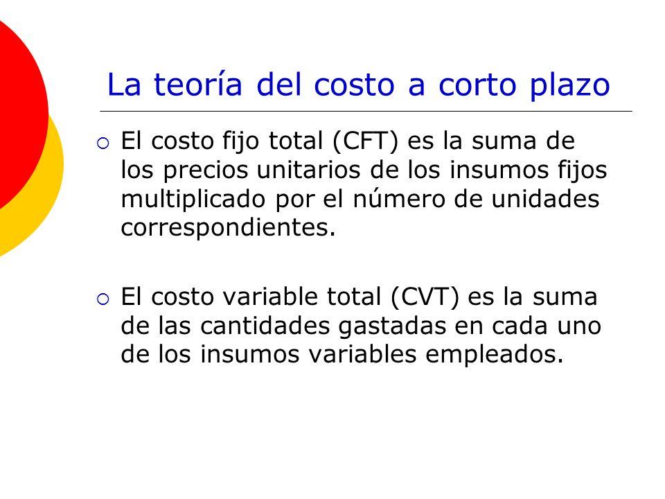 La teoría del costo a corto plazo El costo fijo total (CFT) es la suma de los precios unitarios de los insumos fijos multiplicado por el número de uni