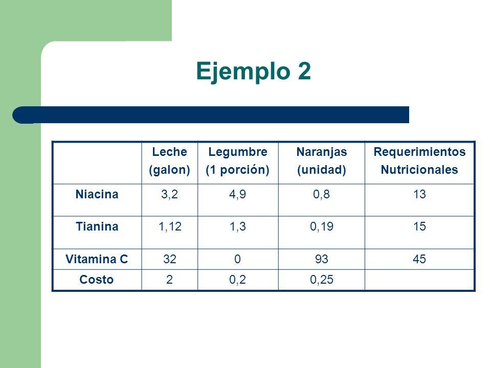 Ejemplo 2 Leche (galon) Legumbre (1 porción) Naranjas (unidad) Requerimientos Nutricionales Niacina3,24,90,813 Tianina1,121,30,1915 Vitamina C3209345