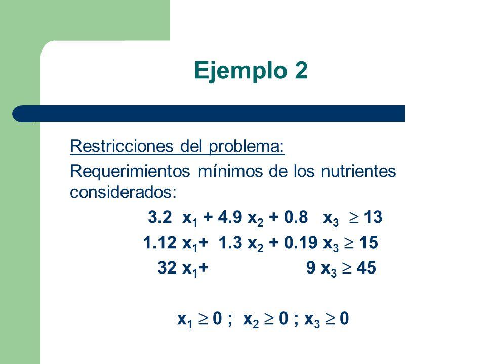 Ejemplo 2 Restricciones del problema: Requerimientos mínimos de los nutrientes considerados: 3.2 x 1 + 4.9 x 2 + 0.8 x 3 13 1.12 x 1 + 1.3 x 2 + 0.19