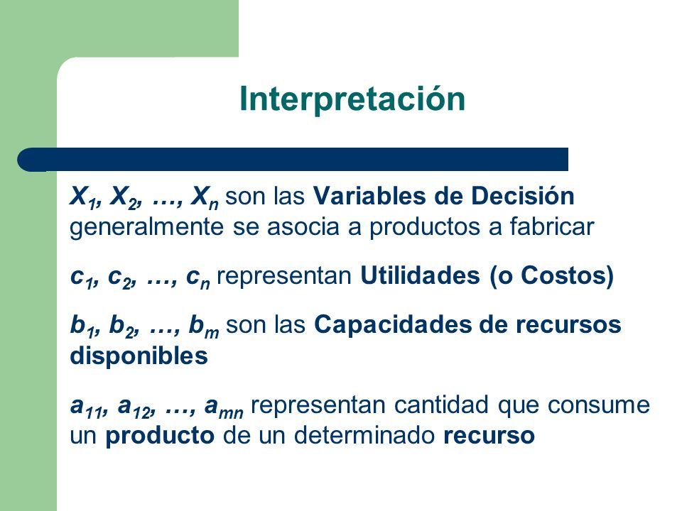 Interpretación X 1, X 2, …, X n son las Variables de Decisión generalmente se asocia a productos a fabricar c 1, c 2, …, c n representan Utilidades (o